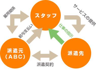 派遣のシステム